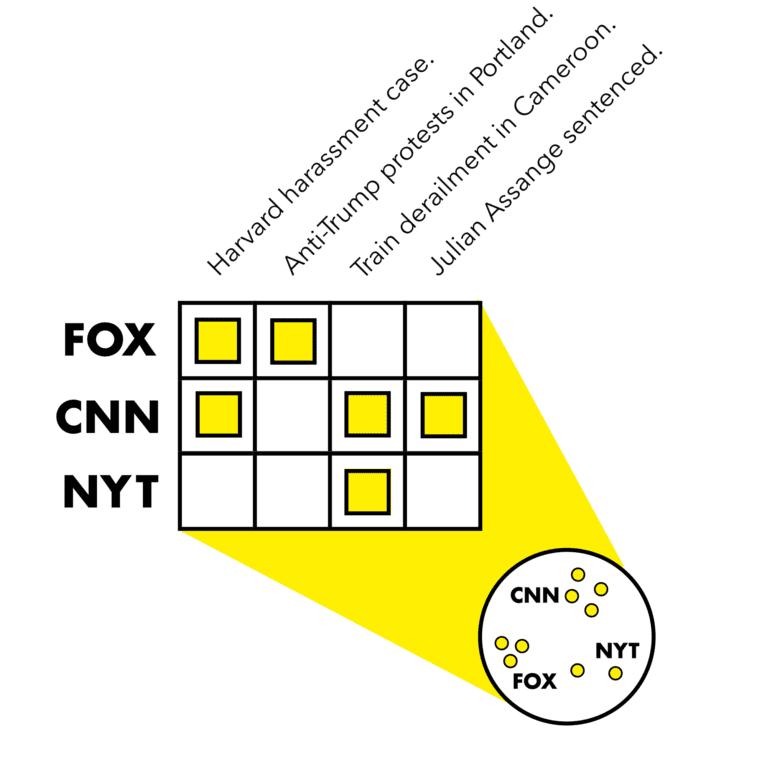 Media Observatory Initiative